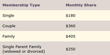 Samaritan Prices
